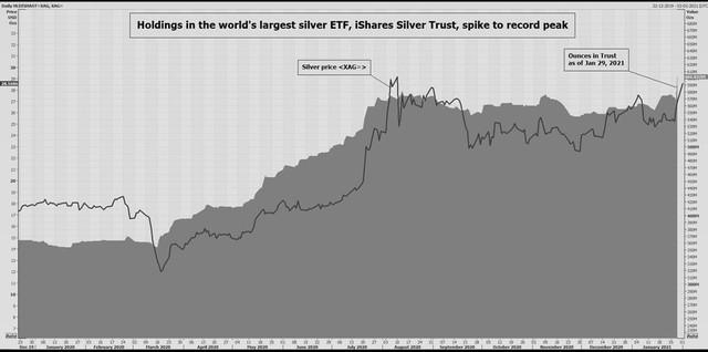 Các quỹ đầu tư ồ ạt mua bạc, giá liên tục tăng vọt, cảnh báo bong bóng - Ảnh 1.