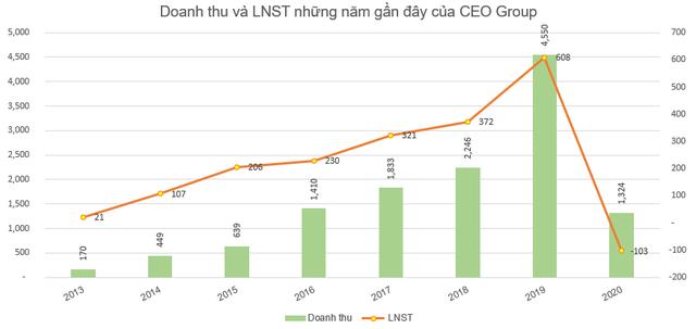 CEO Group lỗ hơn trăm tỷ đồng năm 2020 - Ảnh 2.