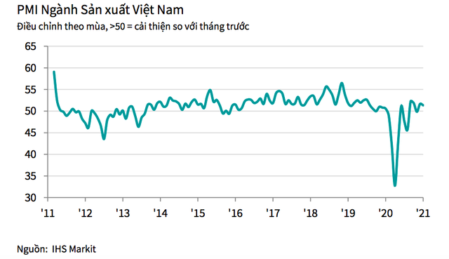 PMI tháng 1 đạt 51,3 điểm, thời gian giao hàng lâu nhất trong gần một thập kỷ - Ảnh 1.