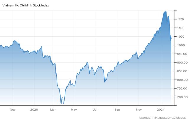 Sau phiên giảm sâu, VN-Index sẽ hồi phục tại vùng 1.000 điểm? - Ảnh 1.
