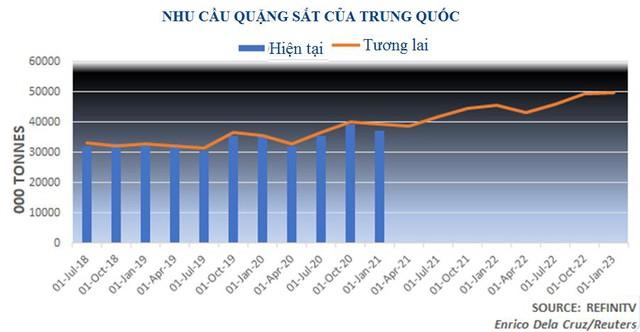 Giá quặng sắt cao nhất 3 tuần, dự báo sẽ còn tăng tiếp - Ảnh 1.