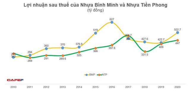 Về tay người Thái, doanh thu Nhựa Bình Minh lần đầu vượt Nhựa Tiền Phong, gia tăng khoảng cách lợi nhuận - Ảnh 2.