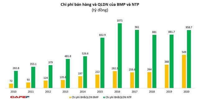 Về tay người Thái, doanh thu Nhựa Bình Minh lần đầu vượt Nhựa Tiền Phong, gia tăng khoảng cách lợi nhuận - Ảnh 4.