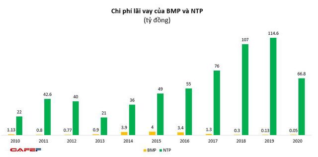 Về tay người Thái, doanh thu Nhựa Bình Minh lần đầu vượt Nhựa Tiền Phong, gia tăng khoảng cách lợi nhuận - Ảnh 5.