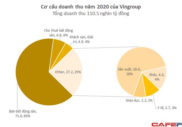 Mổ xẻ 110.500 tỷ doanh thu của Vingroup: VinFast/Vinsmart đóng góp 18.000 tỷ, chuyển nhượng bất động sản quay lại chiếm gần 2/3  - Ảnh 1.