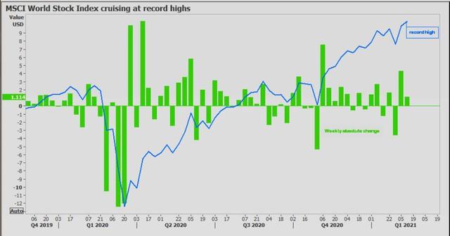 """Chứng khoán thế giới lập """"đỉnh"""" cao mới; giá dầu, vàng tiếp tục leo thang; USD thấp nhất 2 tuần - Ảnh 1."""