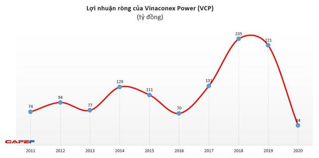 Vinaconex Power (VCP): Năm 2020 lãi 50 tỷ đồng – thấp nhất trong lịch sử hoạt động - Ảnh 1.