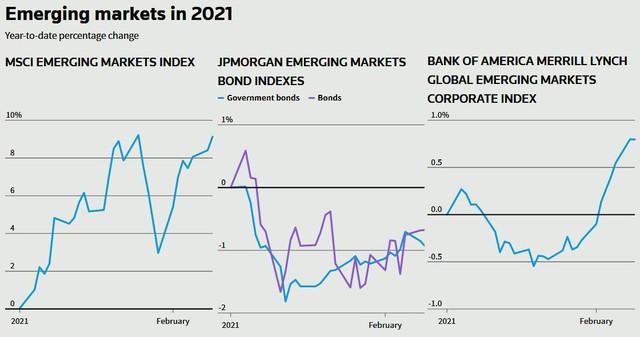 """Chứng khoán thế giới lập """"đỉnh"""" cao mới; giá dầu, vàng tiếp tục leo thang; USD thấp nhất 2 tuần - Ảnh 2."""
