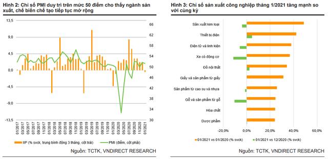 VNDIRECT: Bất chấp làn sóng dịch lần 3, dự báo GDP 2021 Việt Nam vẫn ở mức 7,1% - Ảnh 1.