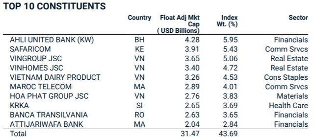 Tập đoàn Cao su Việt Nam (GVR) lọt rổ MSCI Frontier Markets Index trong kỳ review quý 1/2021 - Ảnh 3.