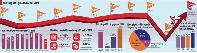 Sau đại dịch, kinh tế Việt Nam sẽ bước vào thời kỳ bật tăng? - Ảnh 1.