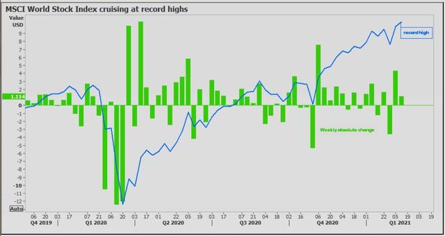 Chứng khoán thế giới và bitcoin tăng cao; USD, dầu và vàng giảm trong ngày mùng Một Tết Nguyên đán - Ảnh 1.
