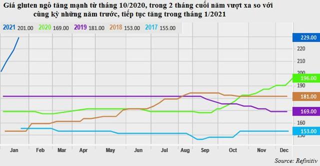 Nóng thị trường thức ăn chăn nuôi do khâu nguyên liệu - Ảnh 2.