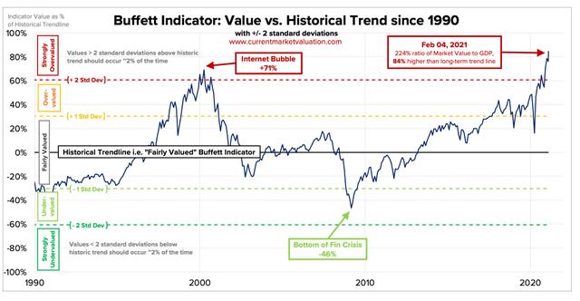 Chỉ số ưa thích của Warren Buffett đang gióng lên hồi chuông cảnh báo về bong bóng trên TTCK Mỹ - Ảnh 1.