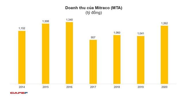 Mitraco (MTA): Năm 2020 lãi 160 tỷ đồng – cao nhất trong lịch sử cổ phần hóa - Ảnh 1.