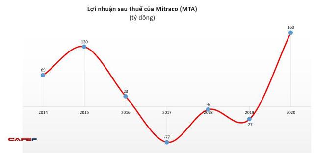 Mitraco (MTA): Năm 2020 lãi 160 tỷ đồng – cao nhất trong lịch sử cổ phần hóa - Ảnh 2.
