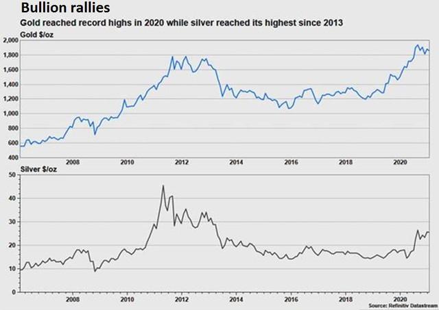 Thị trường tài chính vẫn dễ bị tổn thương và vàng tiếp tục là liều thuốc giải độc hoàn hảo? - Ảnh 1.