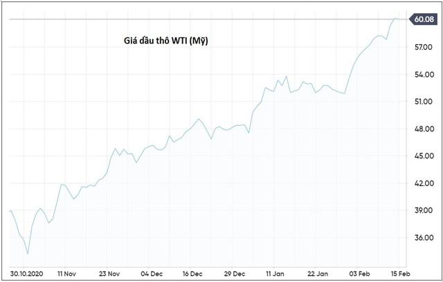 Giá dầu bất ngờ tăng nhanh, những gì sẽ tác động tới thị trường trong thời gian tới? - Ảnh 1.