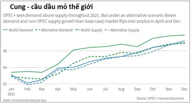Giá dầu bất ngờ tăng nhanh, những gì sẽ tác động tới thị trường trong thời gian tới? - Ảnh 2.
