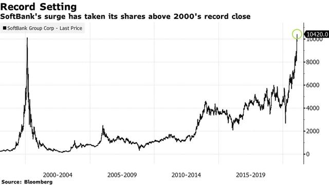 Hồi phục ngoạn mục sau 1 năm bết bát, cổ phiếu SoftBank vượt đỉnh lịch sử  - Ảnh 1.
