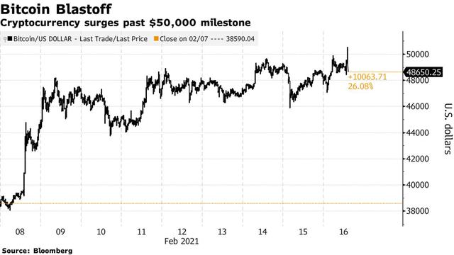 Bitcoin tăng bùng nổ, lần đầu tiên vượt mốc 50.000 USD - Ảnh 1.