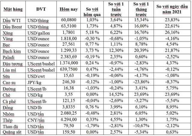 Thị trường ngày 16/2: Giá dầu tăng tiếp lên mức cao mới của 13 tháng, cao su tăng vọt 6% - Ảnh 1.