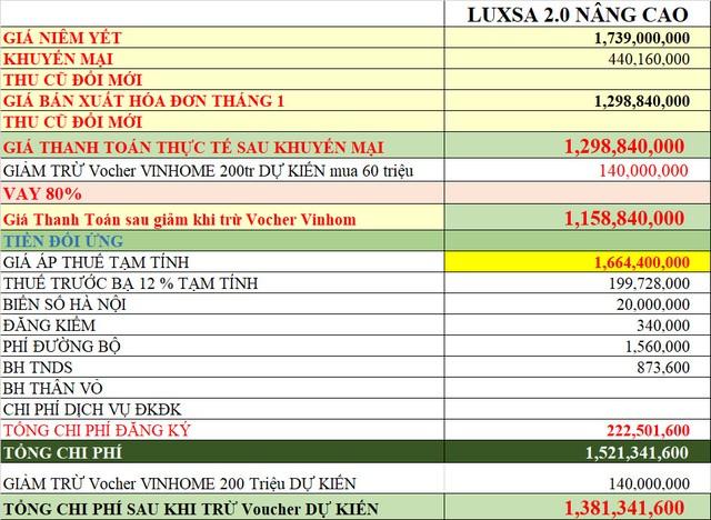 Vinfast bán hơn 2.800 xe trong tháng 1/2021: Duy trì chính sách 0 đồng thuế trước bạ và miễn phí lãi vay 2 năm đầu mua xe - Ảnh 3.