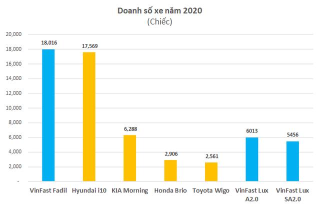 Vinfast bán hơn 2.800 xe trong tháng 1/2021: Duy trì chính sách 0 đồng thuế trước bạ và miễn phí lãi vay 2 năm đầu mua xe - Ảnh 2.