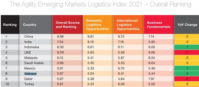 Việt Nam tăng 3 bậc trong bảng xếp hạng Chỉ số Logistics 2021 - Ảnh 1.