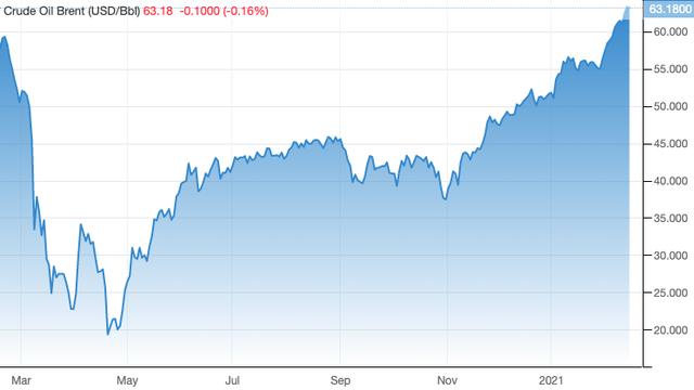 Hưởng lợi giá nguyên liệu: Giá dầu liên tục phá đỉnh, cổ phiếu họ P tưng bừng đón năm 2021 - Ảnh 1.