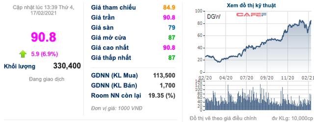 Gọi tên doanh nghiệp bứt phá trong năm 2020: TCM, GIL, DHC tiếp tục tăng điểm ngay phiên đầu Xuân Tân Sửu, DGW thậm chí kịch trần - Ảnh 2.