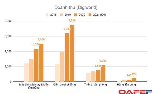 Tăng trưởng doanh số bán các thiết bị của Xiaomi, Apple và Huawei giúp Digiworld liên tục phá kỷ lục kinh doanh, bất chấp năm đại dịch - Ảnh 1.