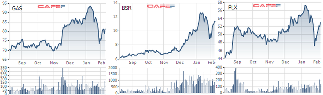 Hưởng lợi giá nguyên liệu: Giá dầu liên tục phá đỉnh, cổ phiếu họ P tưng bừng đón năm 2021 - Ảnh 3.