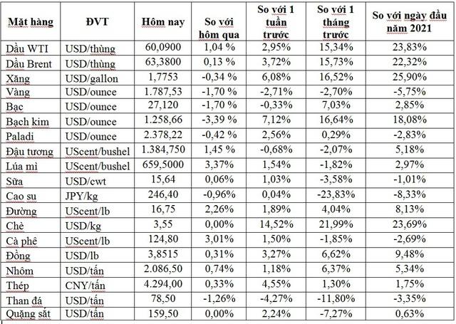 Thị trường ngày 17/2: Giá dầu tiếp tục tăng, khí tự nhiên tăng hơn 10%, đồng cao nhất gần 9 năm, vàng giảm - Ảnh 1.
