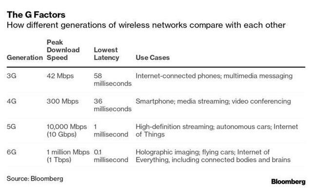 """Hãy quên 5G đi, bởi Mỹ và Trung Quốc đang cạnh tranh quyết liệt ở """"mặt trận"""" 6G - Ảnh 1."""