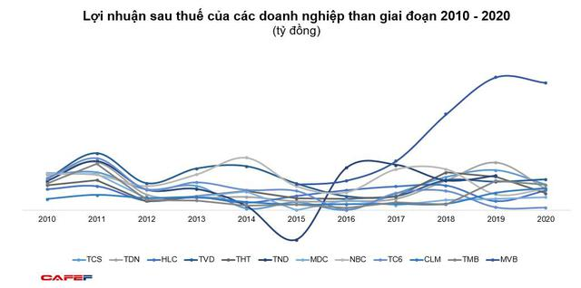 KQKD ngành than: Doanh thu tăng cao lợi nhuận vẫn dậm chân tại chỗ - Ảnh 2.