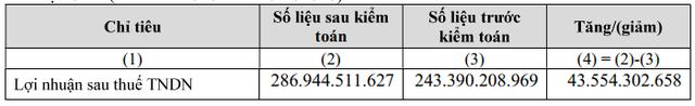 Thành Thành Công Biên Hòa (SBT) điều chỉnh tăng 44 tỷ đồng LNST sau kiểm toán - Ảnh 1.