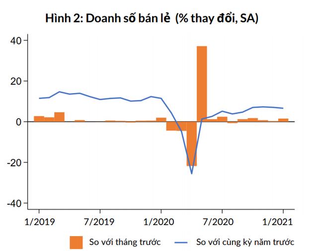 Ngân hàng Thế giới lý giải nguyên nhân sản xuất công nghiệp Việt Nam tháng 1 tăng cao hơn trước đại dịch - Ảnh 2.