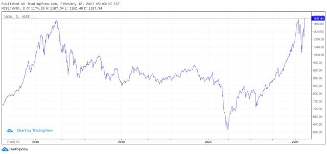 """""""Vượt mặt"""" VN-Index, chỉ số VN30 lập đỉnh lịch sử gần 1.188 điểm trong phiên 18/2 - Ảnh 1."""