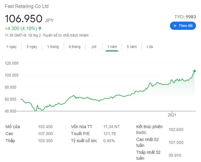 Vốn hóa của Uniqlo vượt Zara, trở thành công ty bán hàng may mặc lớn nhất thế giới - Ảnh 1.