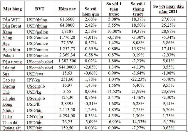 Thị trường ngày 18/2: Giá dầu vượt 64 USD/thùng, đường cao nhất gần 4 năm, vàng thấp nhất hơn 2 tháng - Ảnh 1.