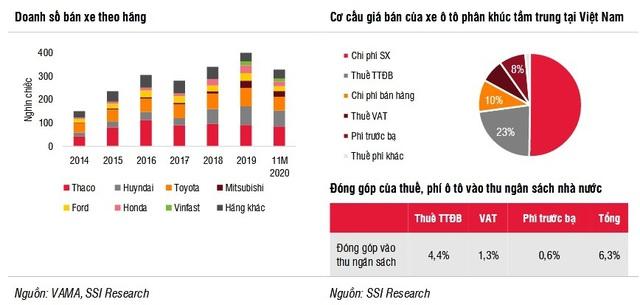 """Giá xe tiếp tục giảm, người mua tăng mạnh, thị trường ô tô sẽ """"bung lụa"""" trong năm 2021 - Ảnh 2."""