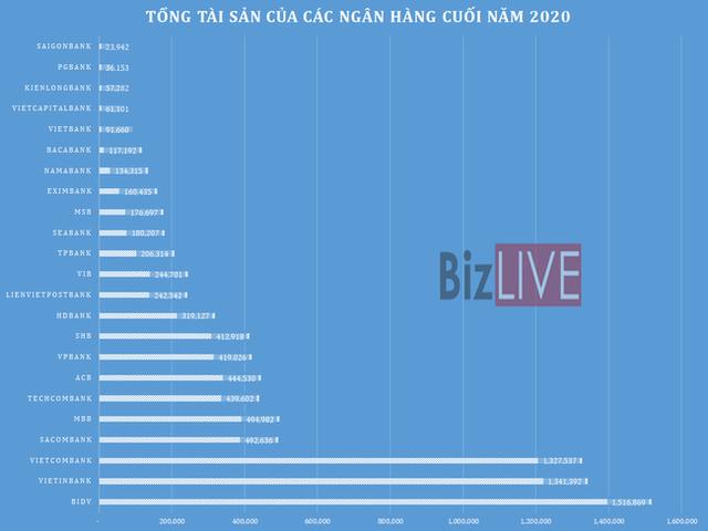 [Chart] Những ngân hàng nào thực sự hiệu quả nhất năm qua? - Ảnh 2.