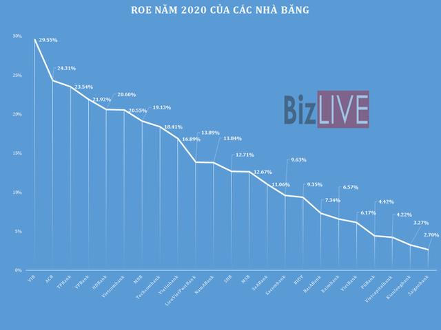 [Chart] Những ngân hàng nào thực sự hiệu quả nhất năm qua? - Ảnh 5.