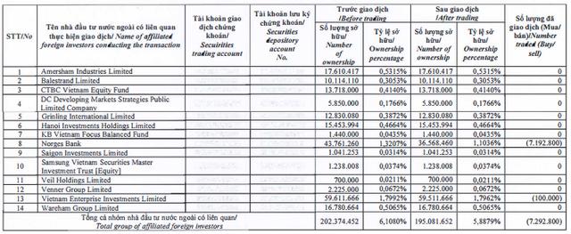 Norges Bank vừa bán xong 7 triệu cổ phiếu HPG, đến lượt PENM III đăng ký bán nốt 7 triệu cổ phiếu còn lại - Ảnh 1.