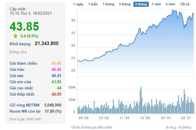 Norges Bank vừa bán xong 7 triệu cổ phiếu HPG, đến lượt PENM III đăng ký bán nốt 7 triệu cổ phiếu còn lại - Ảnh 2.