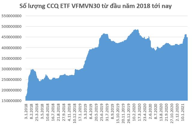 Nhà đầu tư Thái Lan mua ròng gần 1.000 tỷ đồng chứng chỉ quỹ VFMVN30 ETF trong tháng đầu năm 2021 - Ảnh 2.