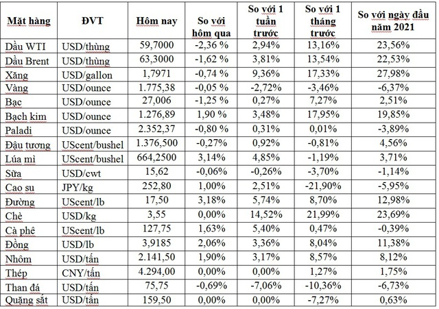 Thị trường ngày 19/2: Giá dầu quay đầu giảm, sắt thép tăng giá mạnh, vàng giảm ngày thứ 6 liên tiếp - Ảnh 1.