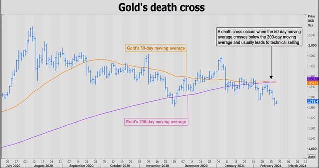 Giá vàng hướng tới tuần tệ nhất trong vòng 12 tuần, xuất hiện lực mua mạnh - Ảnh 1.