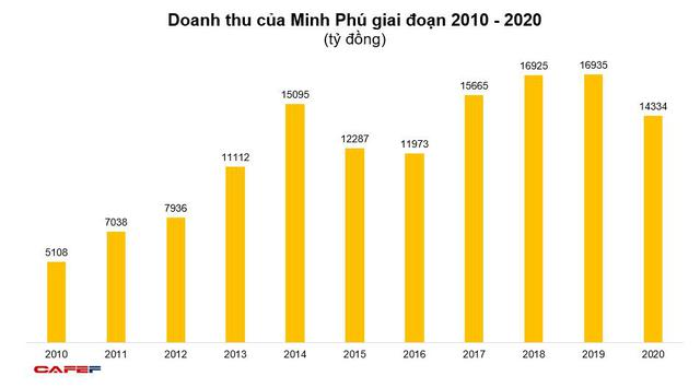 Minh Phú (MPC) lãi hợp nhất năm 2020 đạt 617 tỷ đồng, tăng 38% so với năm trước - Ảnh 1.